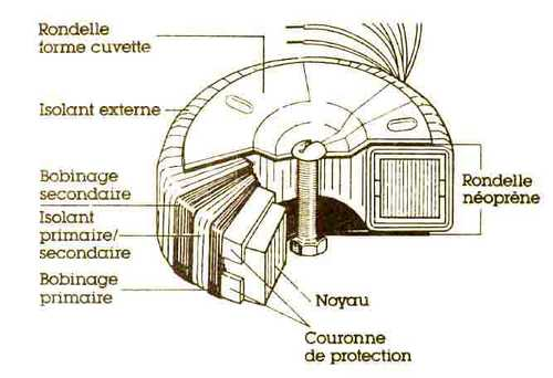 transformateur torique